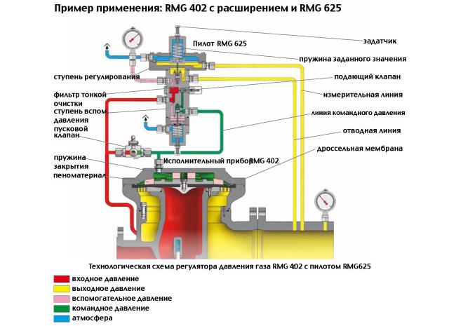 ремонт регуляторов давления газа
